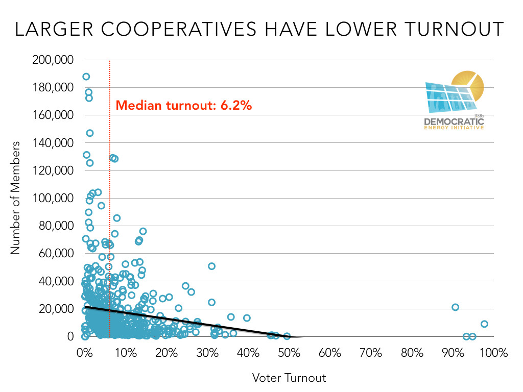 larger electric cooperatives have lower election turnout ILSR