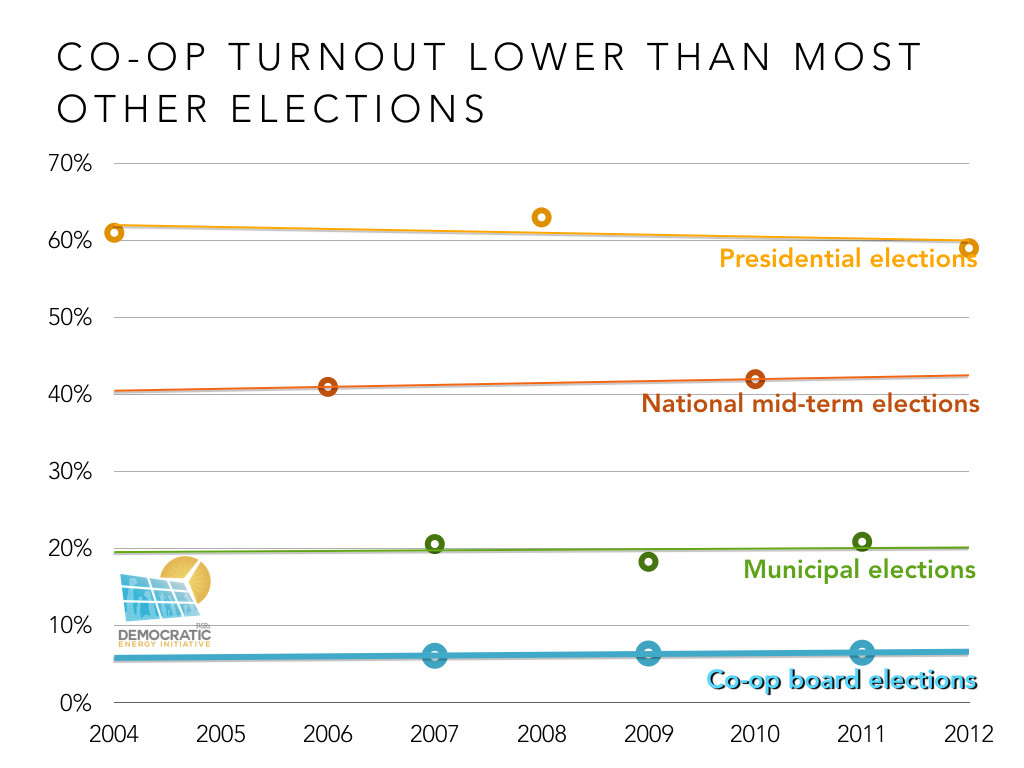 lower turnout for rural electric cooperative board elections than many other elections ILSR