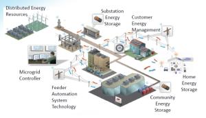 CPUC microgrid diagram