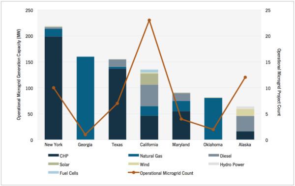 GTM Research microgrid capacity JPG