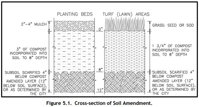 Soil Amend - Seattle lyrs
