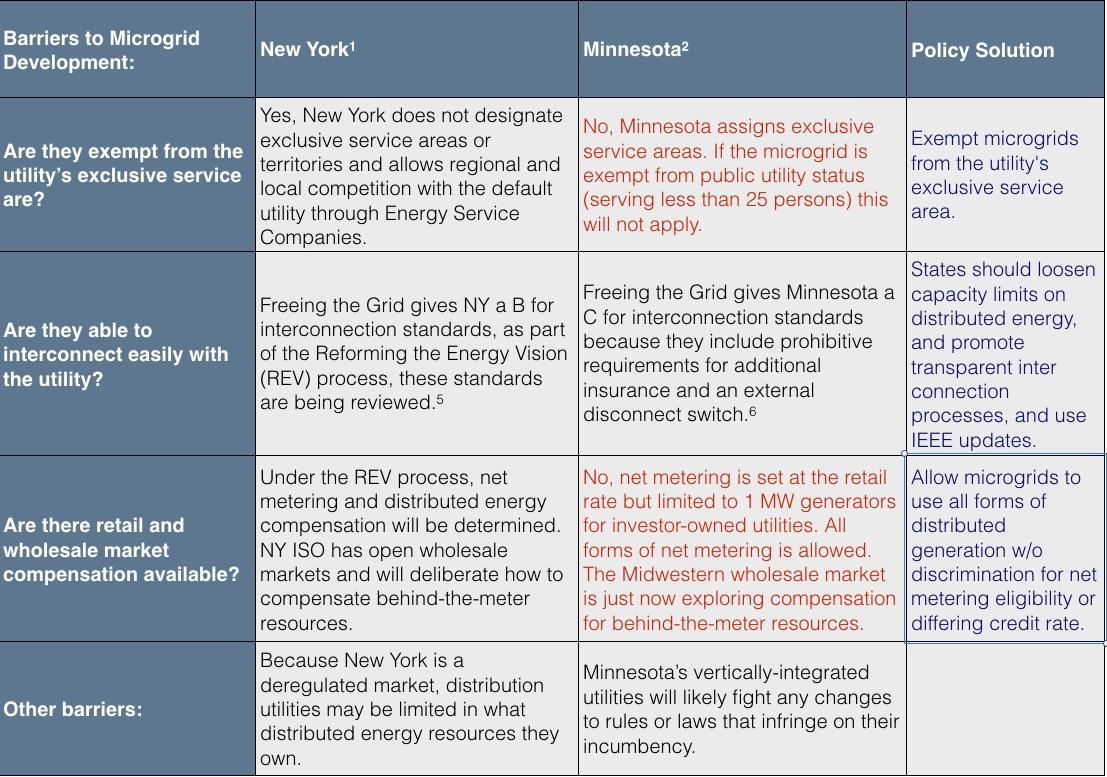 ny microgrid chart