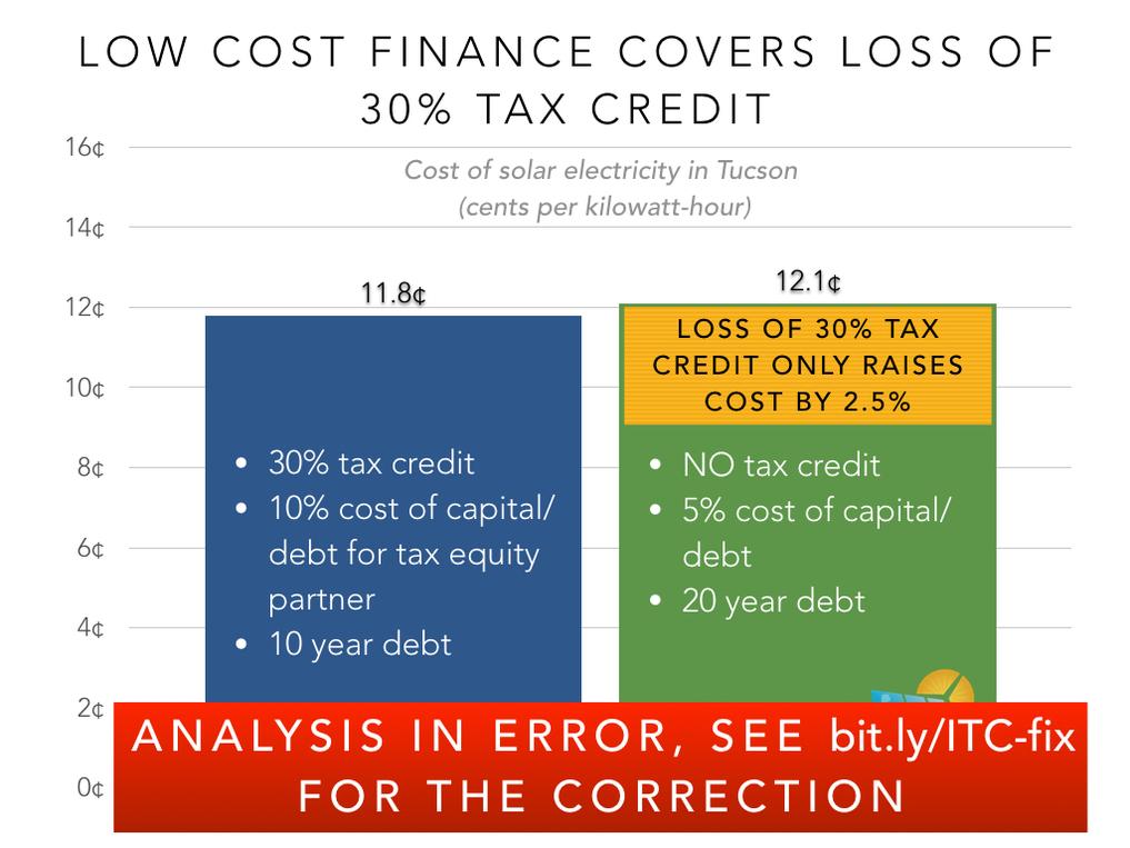 Trnspt Low Cost Finance