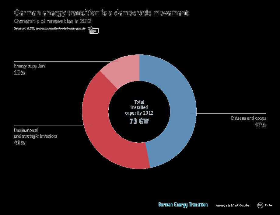 Trnspt German energy transition