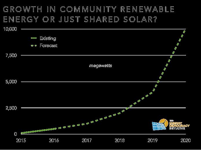 Trnsprt Growth in Community Renewable