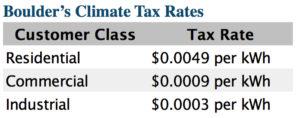 Boulder's Climate Tax Rates