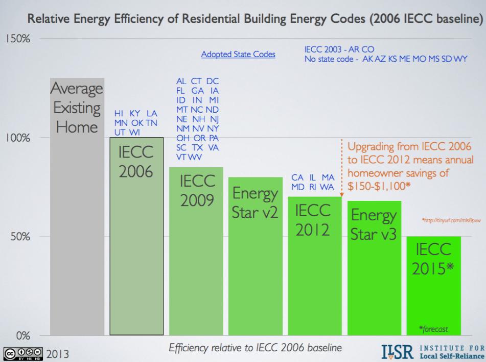 IECC 2006 Baseline