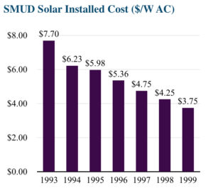 SMUD Solar Installed Cost Chart