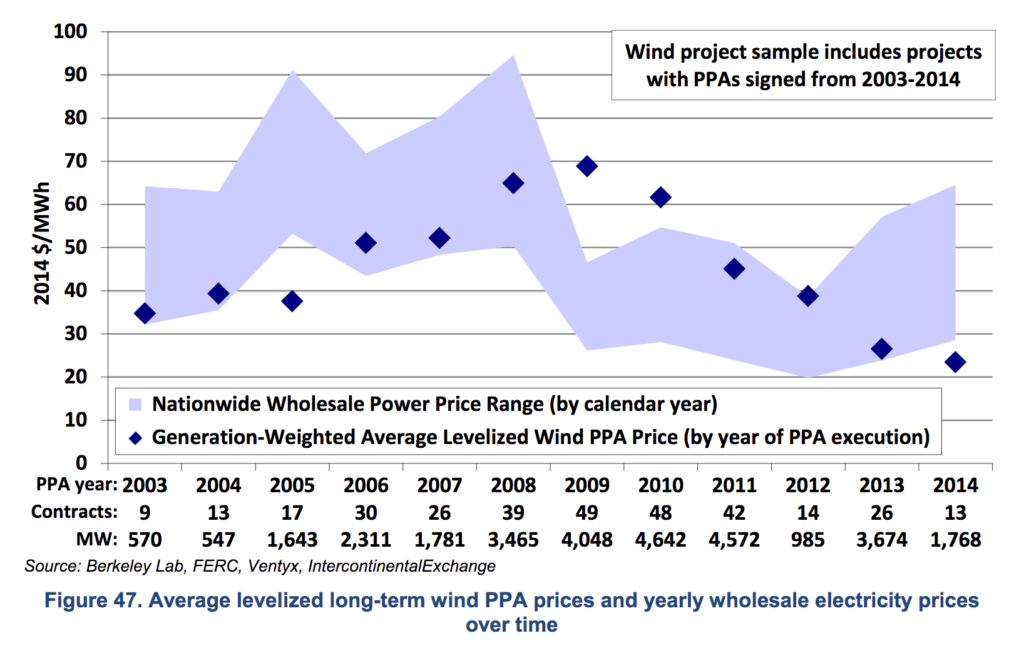 average long term PPA prices for wind power LBNL