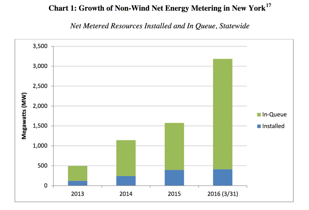 growth of non wind net metering in NY