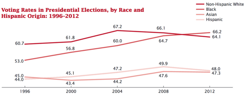 Voting Rates in Presidential Elections, 1996-2012