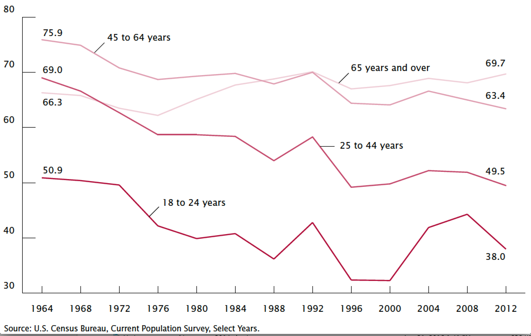 Voting Turnout by Age Presidential Elections