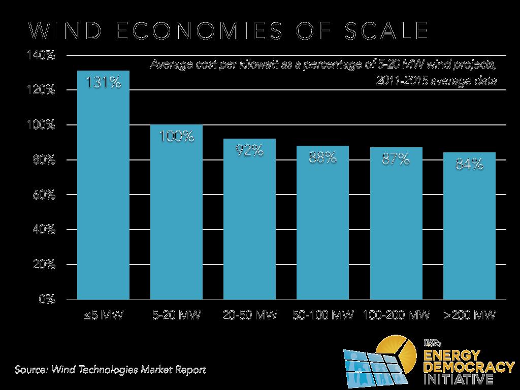 Wind Economies of Scale