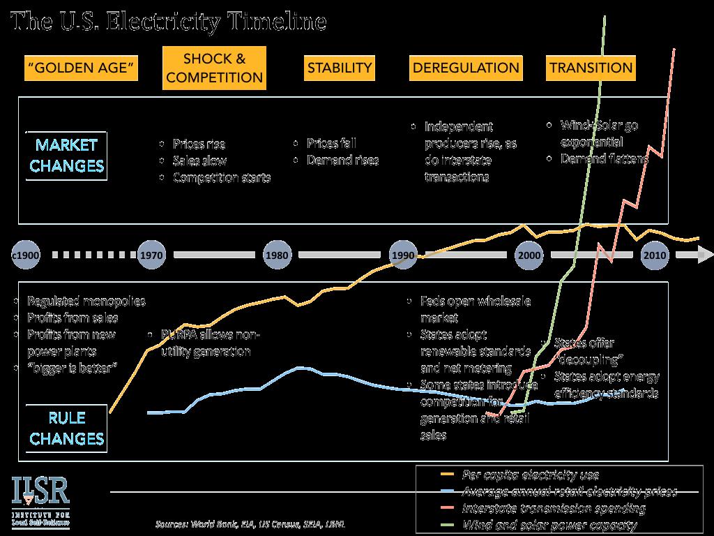 U.S. Electricity Timeline