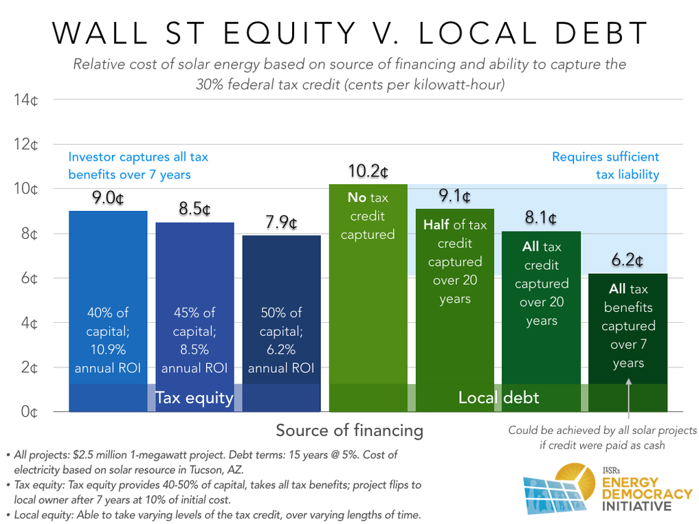 tax-equity-local-debt-and-cost-of-solar