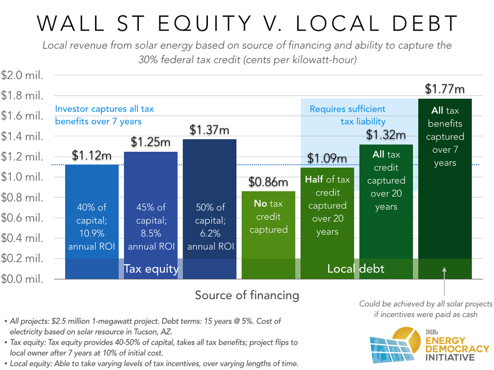 tax-equity-local-debt-and-local-solar-revenue