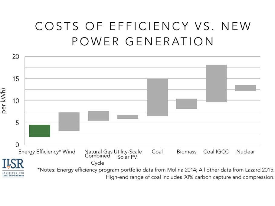 cost of efficiency vs. new power generation
