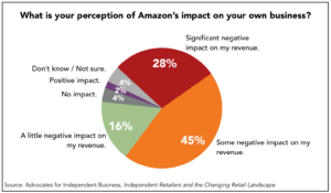 Graph: Amazon's impact on independesnt businesses.