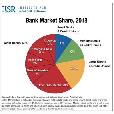 US Banks Share of Deposits 2018