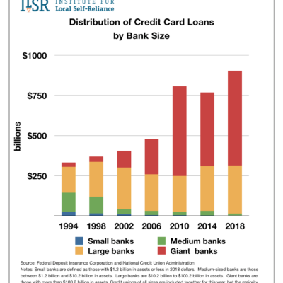 Distribution of Credit Card Loans by Bank Size 94-18