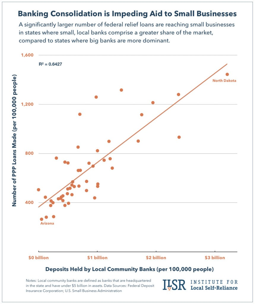Graph: Small Banks and PPP Loans