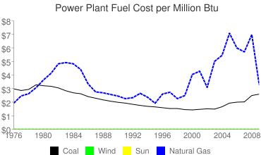Green Mountain Energy rates