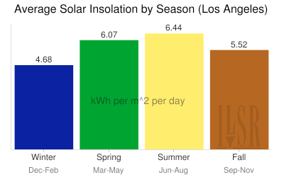 Chart of solar insolation by season in Los Angeles